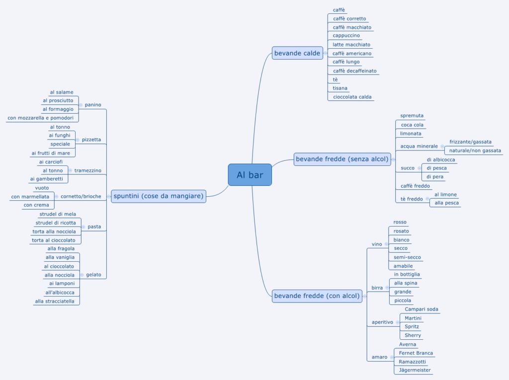 Mind Maps – so kommt Kreativität in dein Lernen - Teil 1 ...